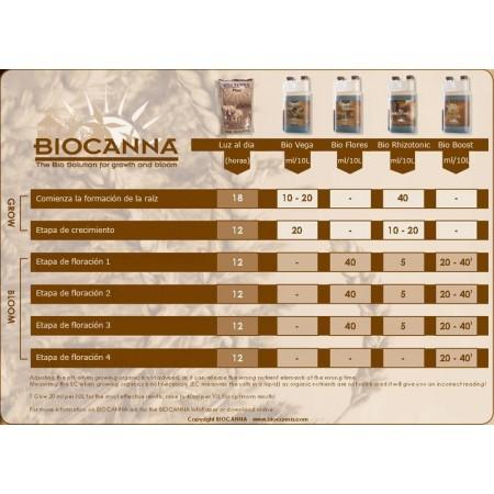Tabla de cultivo Bio Canna