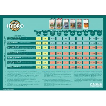 Tabla de cultivo Canna Hydro