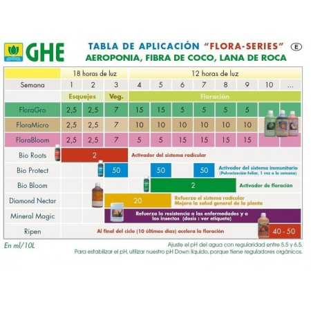 Tabla de cultivo GHE flora