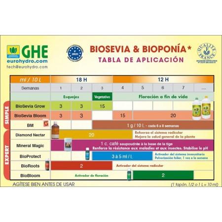 Tabla de cultivo GHE Biosevia