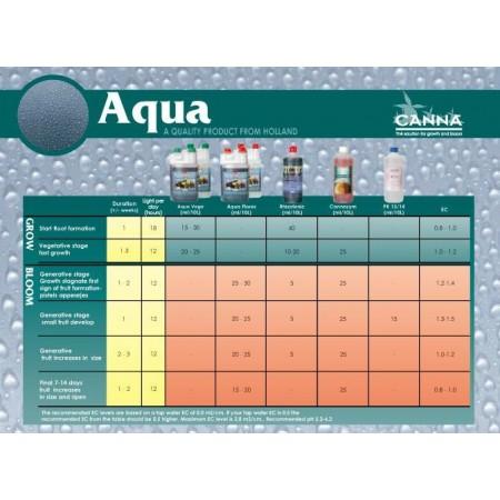 Tabla de cultivo Canna Aqua