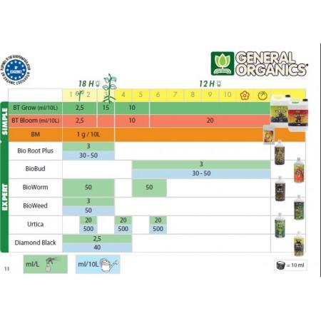 Tabla de cultivo GHE Biothrive