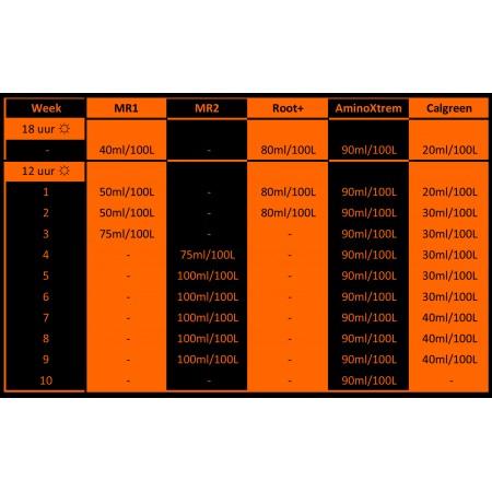 Tabla de cultivo Hydro Coco Metrop
