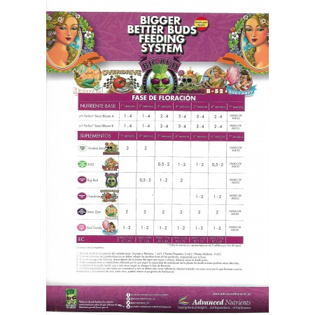 Tabla de cultivo Advanced Nutrients 1