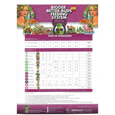 Tabla de cultivo Advanced Nutrients 2